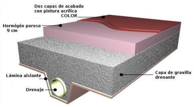 Hormig n poroso for Moldes para pavimentos de hormigon